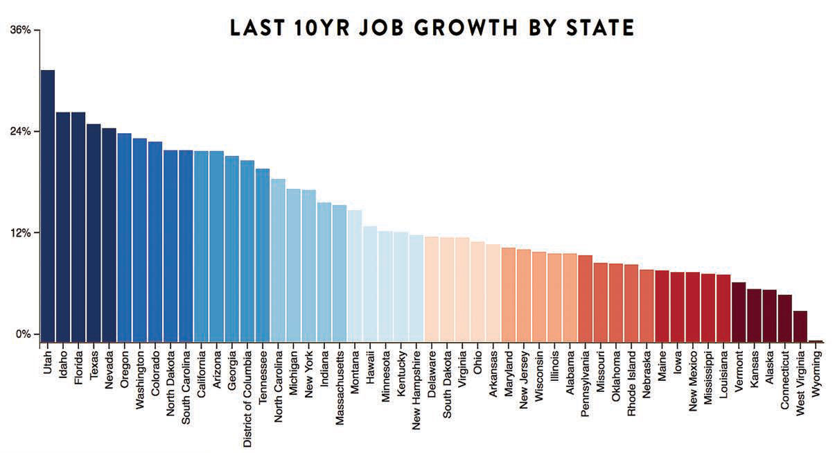 Utah job growth rate tops nation for both past 10 years and