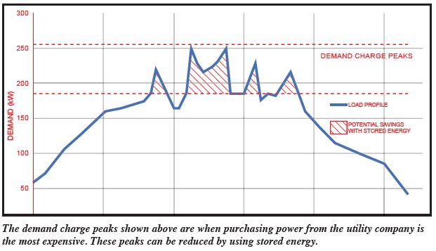 energy demand curve